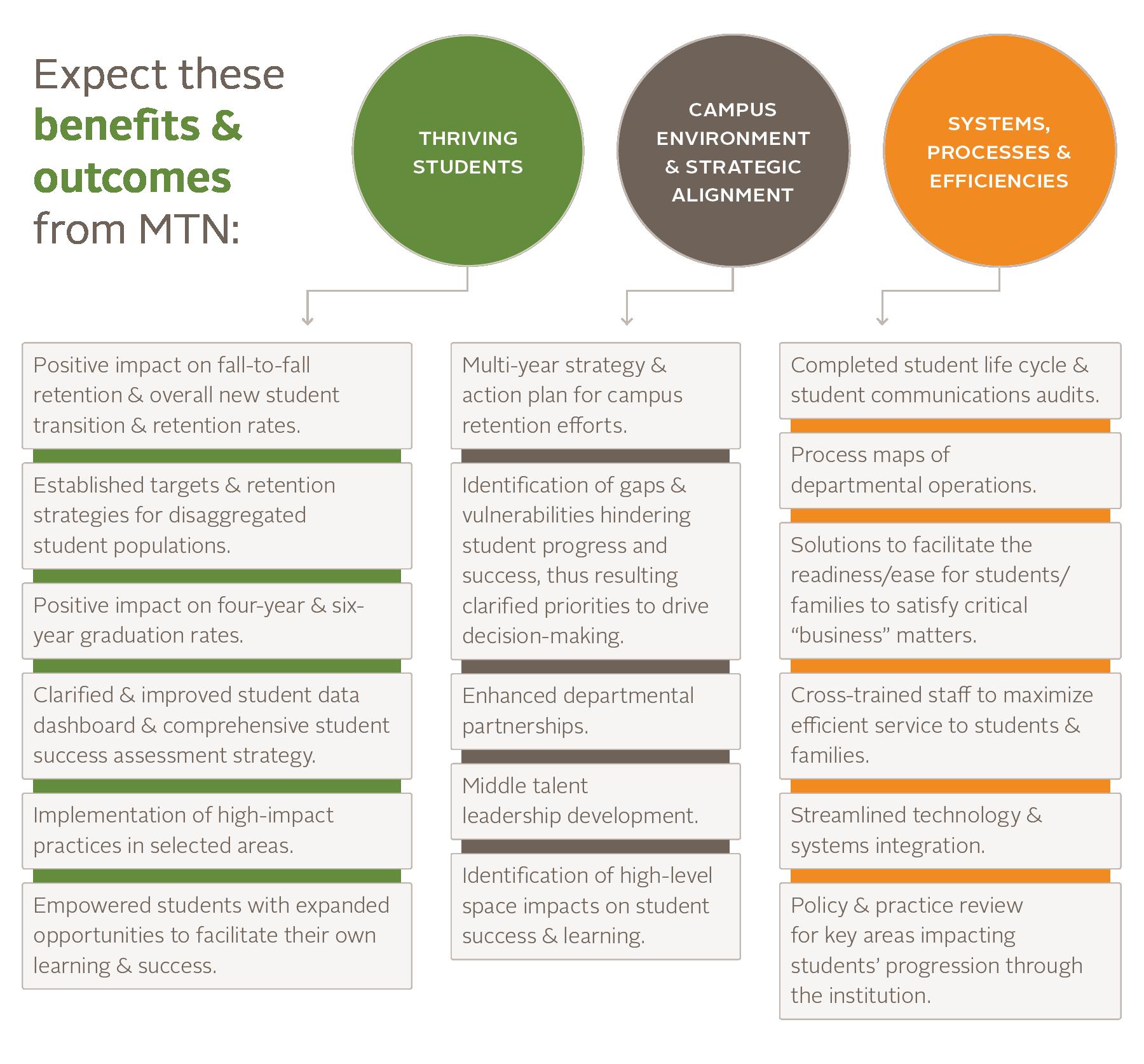 Credo MTN Benefits Graphics 2019_v1 (1)