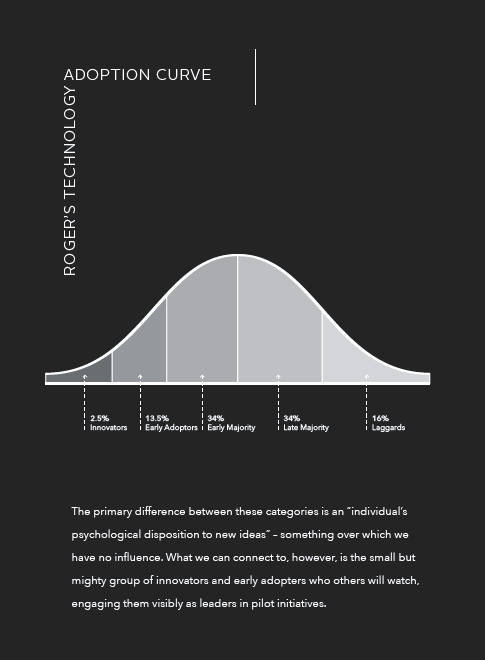Rogers Techology Adoption Curve 2019-07-30 at 9.45.37 AM