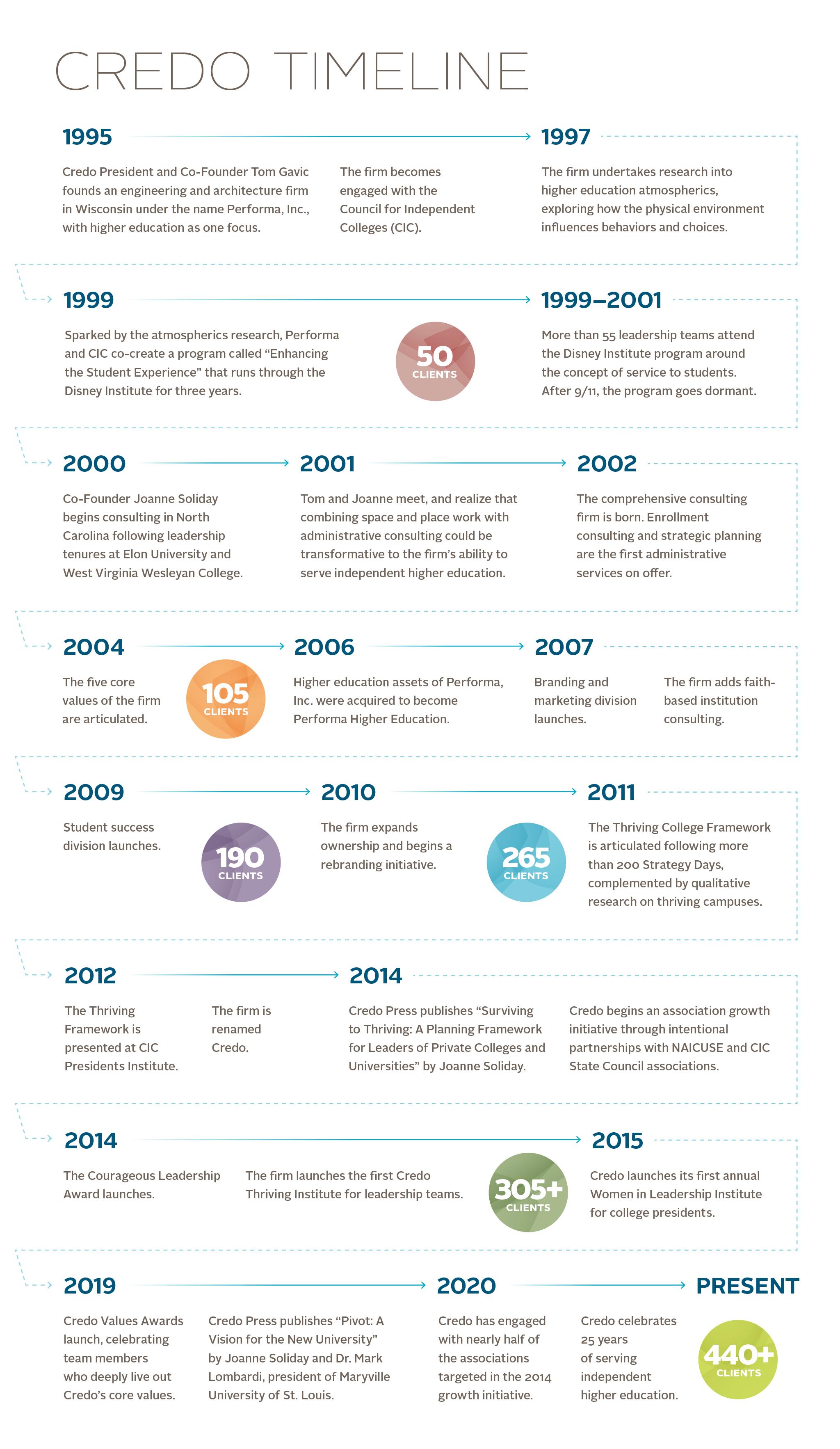 Credo Timeline for Web 2020_v1-2048