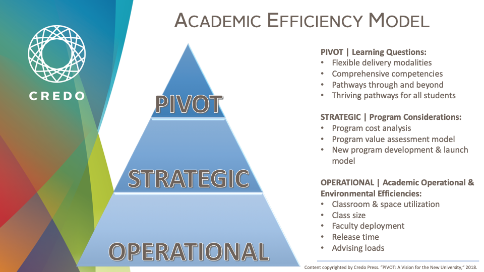 Bigger Than Efficiency: Managing Cost Across the Academic Unit